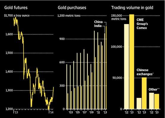 2014 china gold